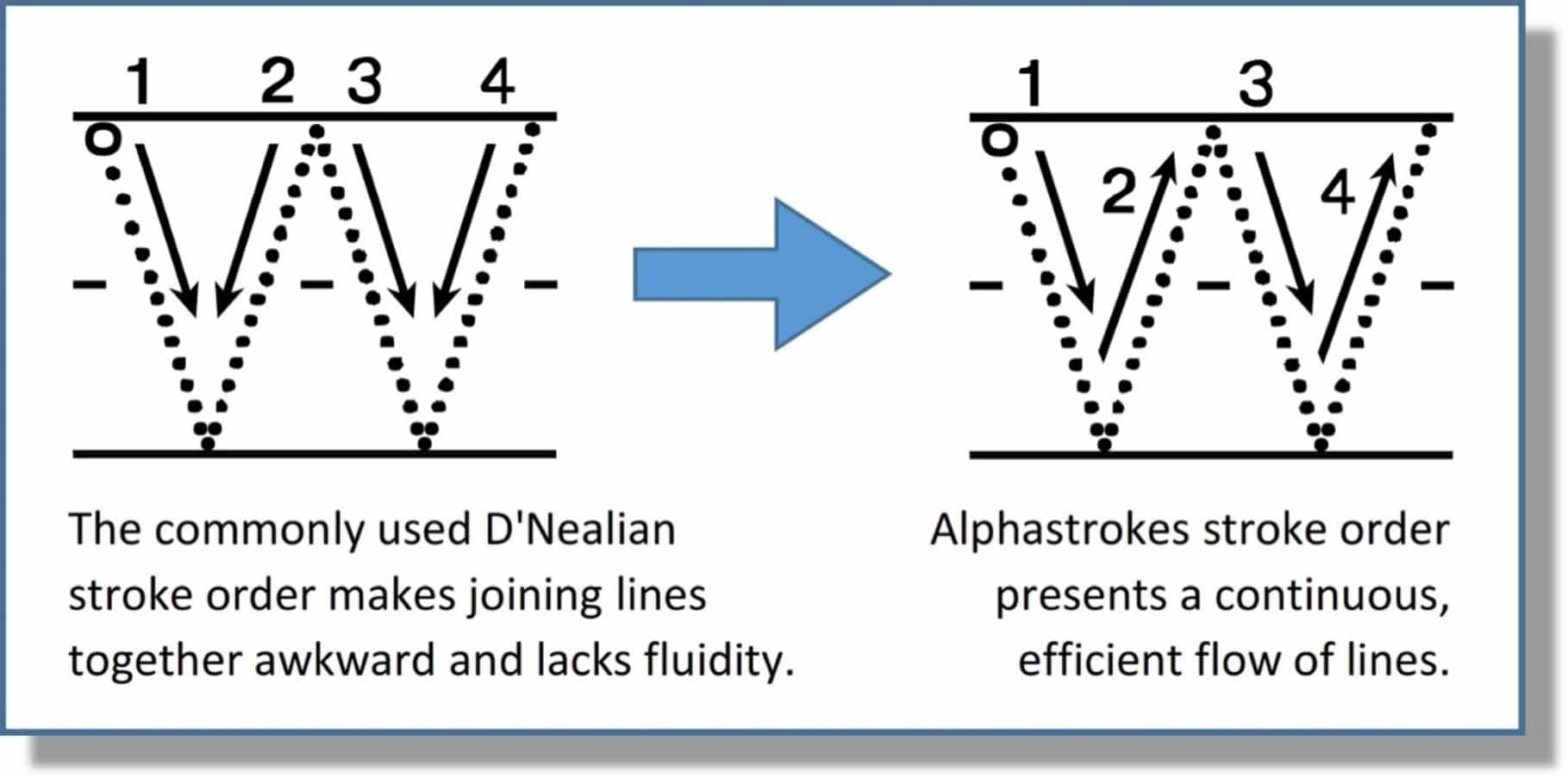 Alphabet Tracing Font for Kids | Free Alphabet Font Sample